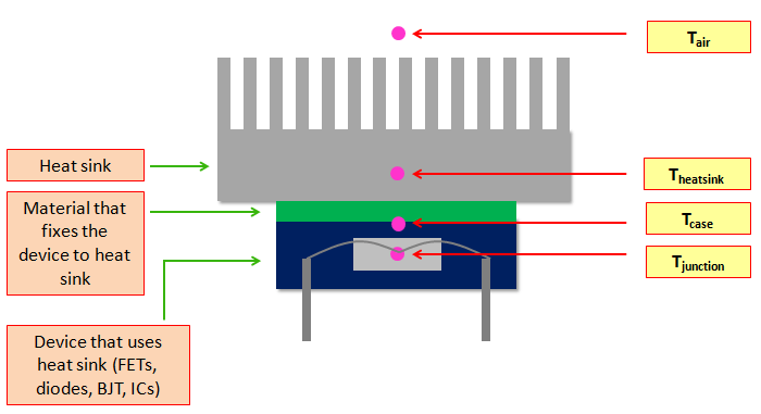 Heat Sink Thermal Resistance Calculation Easy Explanation