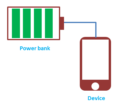 how to charge phone using power bank